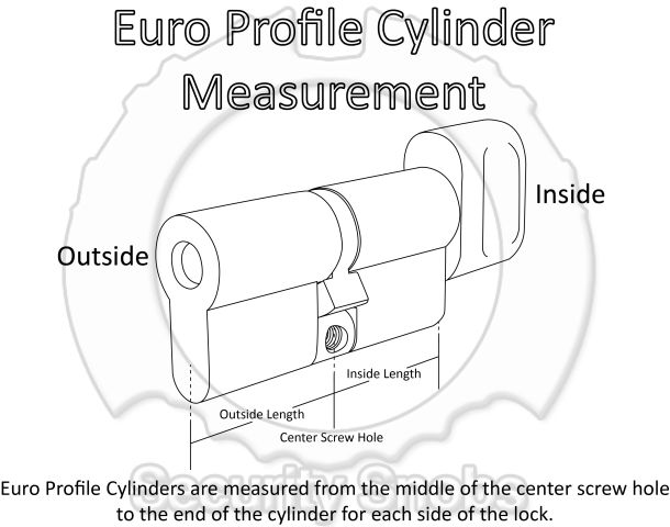 Euro Profile Measuring Guide
